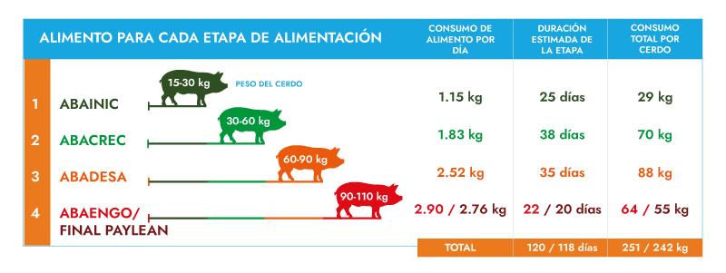 Programa de alimentación para cerdos Alimentos Balanceados Azteca ABA