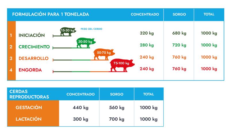 Programa de alimentación de ABA concentrados para cerdos por tonelada