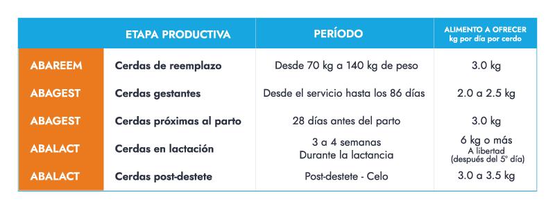 Programa de alimentación para Cerdas Reproductoras con Alimentos Balanceados Azteca ABA